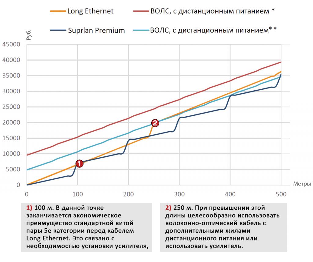 Диаграмма зависимости цены решения от протяженности тракта